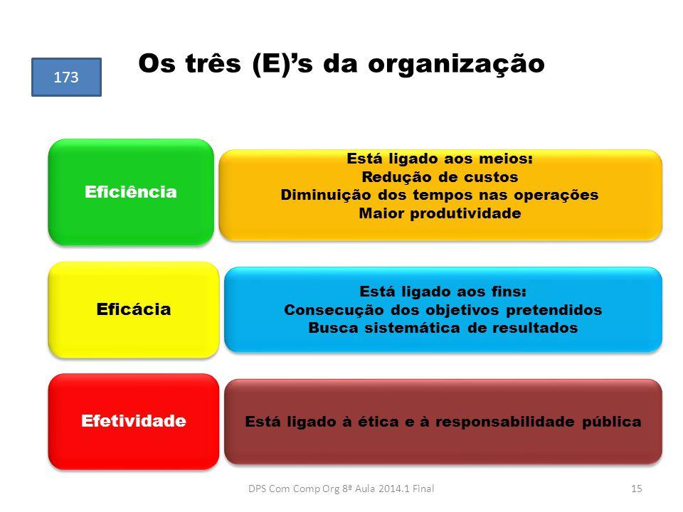 Os três (E)'s da organização Eficiência Eficácia Efetividade Está ligado aos meios: Redução de custos Diminuição dos tempos nas operações Maior produt