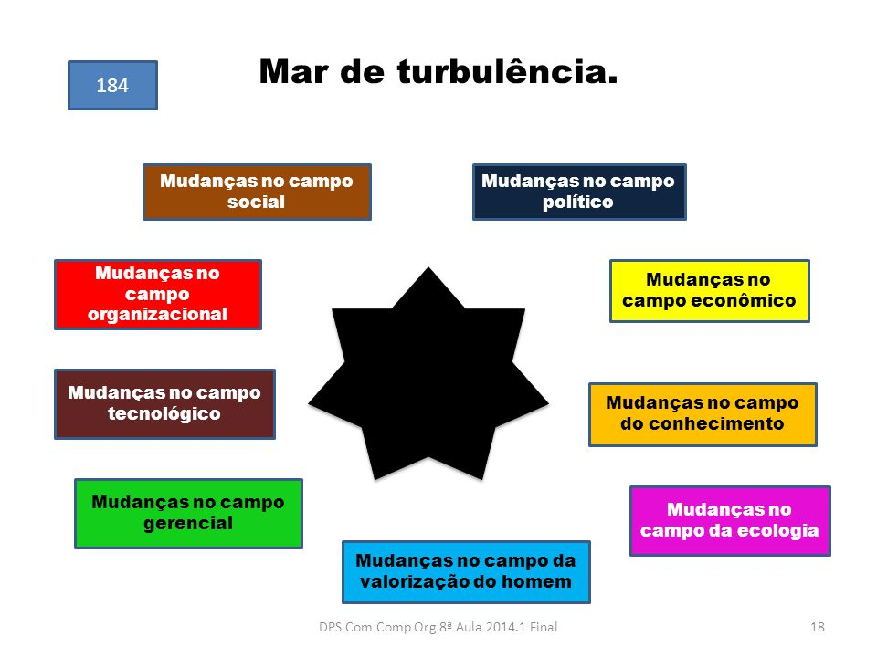 Mar de turbulência.
