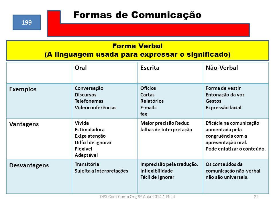 Formas de Comunicação OralEscritaNão-Verbal Exemplos Conversação Discursos Telefonemas Videoconferências Ofícios Cartas Relatórios E-mails fax Forma d
