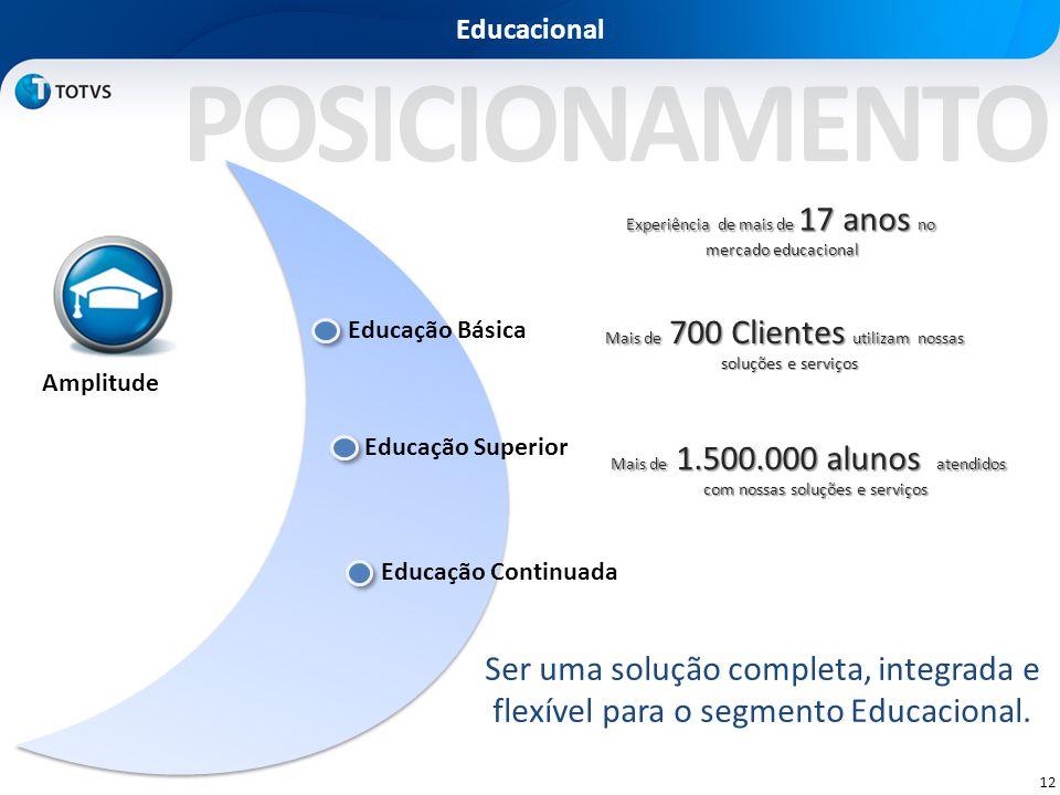 11 Proposta de Valor • Proximidade dos das áreas acadêmica e administrativa • Otimização dos serviços da instituição através de processos automatizado