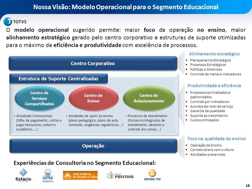Nossas Ofertas de Consultoria 1.BUSINESS Ofertas que buscam a maturidade da gestão e o aumento do retorno para os investimentos: Serviços Compartilhad