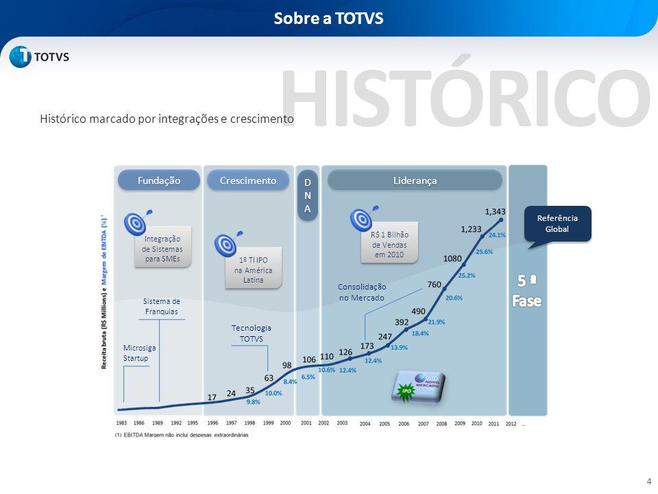 HISTÓRICO Sobre a TOTVS 4 Histórico marcado por integrações e crescimento Fundação Crescimento DNADNA DNADNA Liderança Referência Global Tecnologia TOTVS Microsiga Startup Sistema de Franquias Integração de Sistemas para SMEs 1º TI IPO na América Latina R$ 1 Bilhão de Vendas em 2010 Consolidação no Mercado