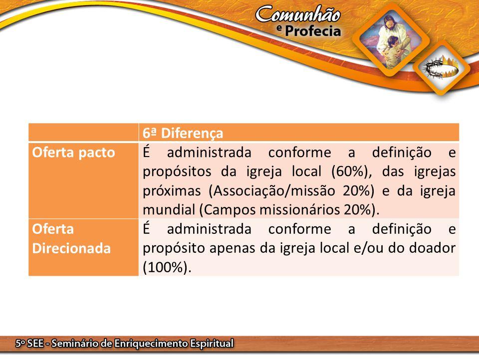 6ª Diferença Oferta pactoÉ administrada conforme a definição e propósitos da igreja local (60%), das igrejas próximas (Associação/missão 20%) e da igr