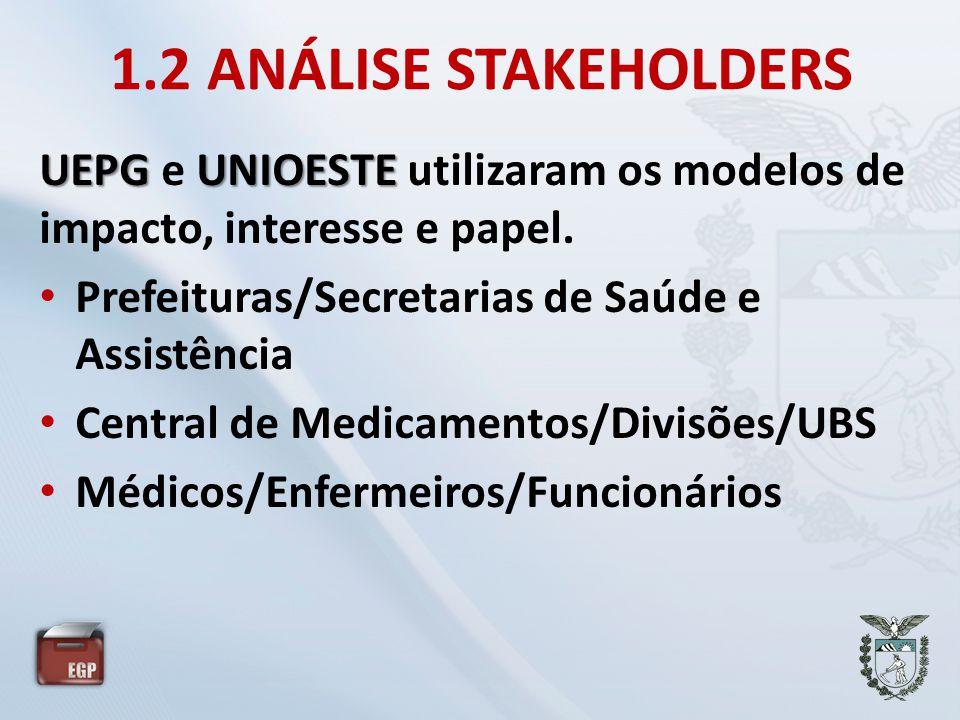 1.2 ANÁLISE STAKEHOLDERS UEPGUNIOESTE UEPG e UNIOESTE utilizaram os modelos de impacto, interesse e papel. • Prefeituras/Secretarias de Saúde e Assist