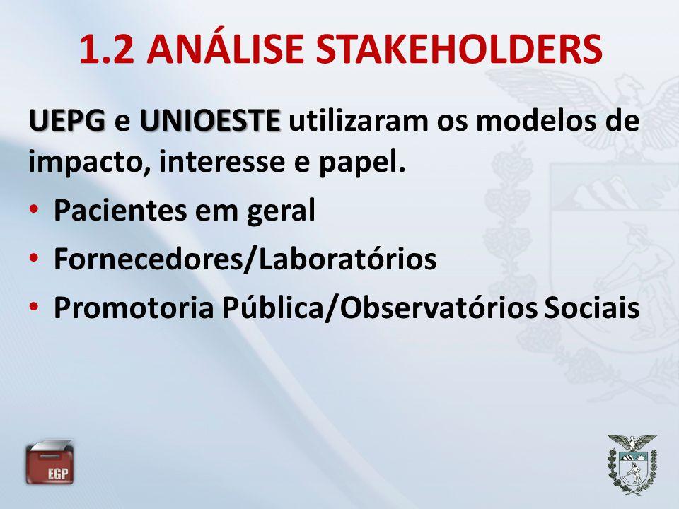 1.2 ANÁLISE STAKEHOLDERS UEPGUNIOESTE UEPG e UNIOESTE utilizaram os modelos de impacto, interesse e papel. • Pacientes em geral • Fornecedores/Laborat