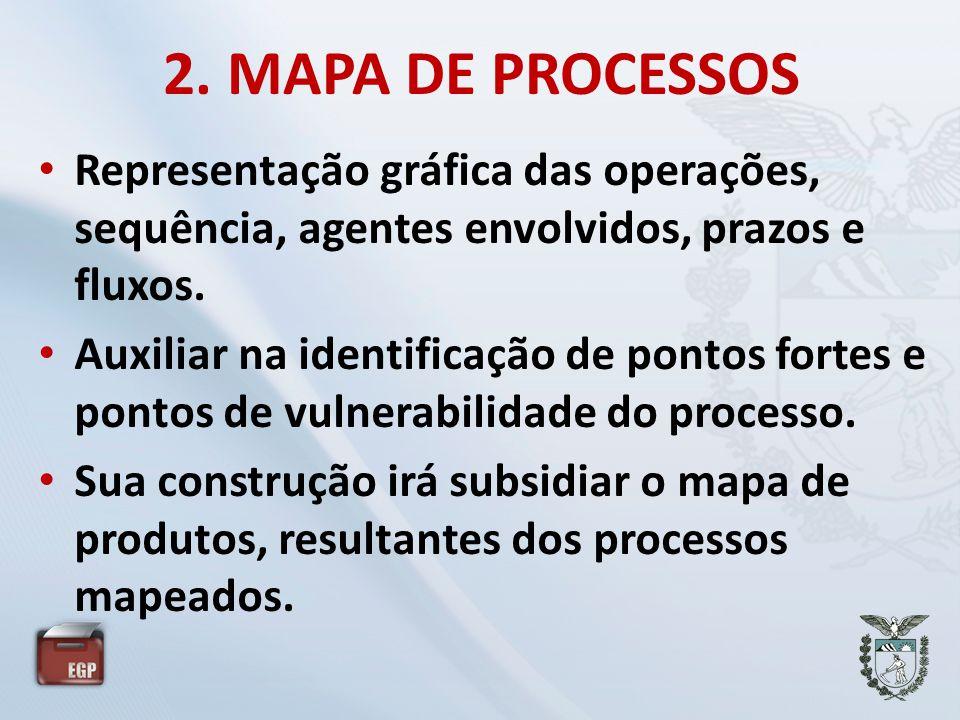 2. MAPA DE PROCESSOS • Representação gráfica das operações, sequência, agentes envolvidos, prazos e fluxos. • Auxiliar na identificação de pontos fort