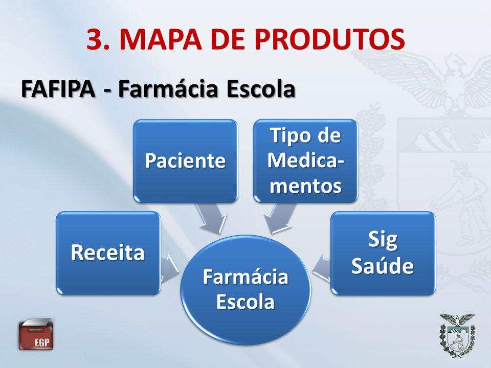 3. MAPA DE PRODUTOS Farmácia Escola Receita Paciente Tipo de Medica- mentos Sig Saúde FAFIPA - Farmácia Escola