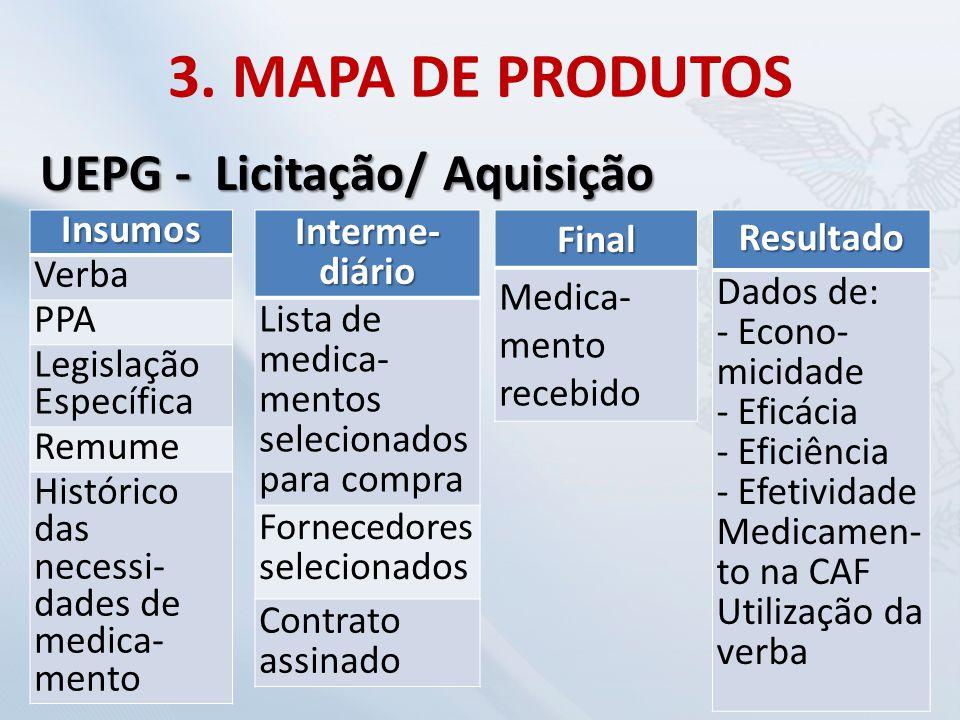 3. MAPA DE PRODUTOS UEPG - Licitação/ Aquisição Insumos Verba PPA Legislação Específica Remume Histórico das necessi- dades de medica- mento Interme-