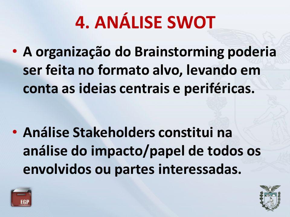 4. ANÁLISE SWOT • A organização do Brainstorming poderia ser feita no formato alvo, levando em conta as ideias centrais e periféricas. • Análise Stake