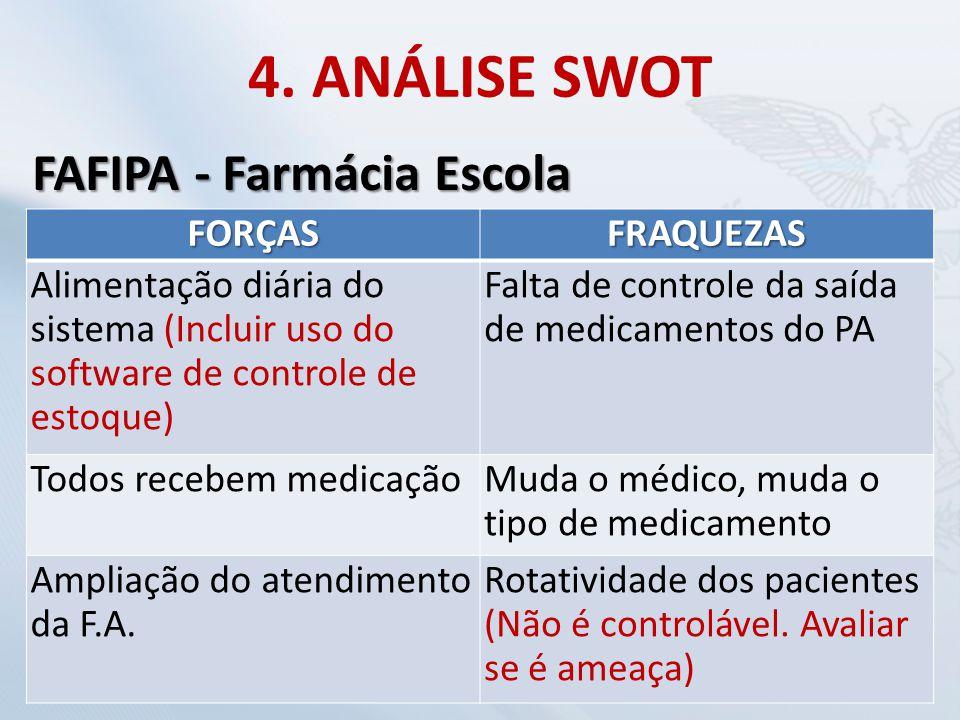 4. ANÁLISE SWOT FORÇASFRAQUEZAS Alimentação diária do sistema (Incluir uso do software de controle de estoque) Falta de controle da saída de medicamen