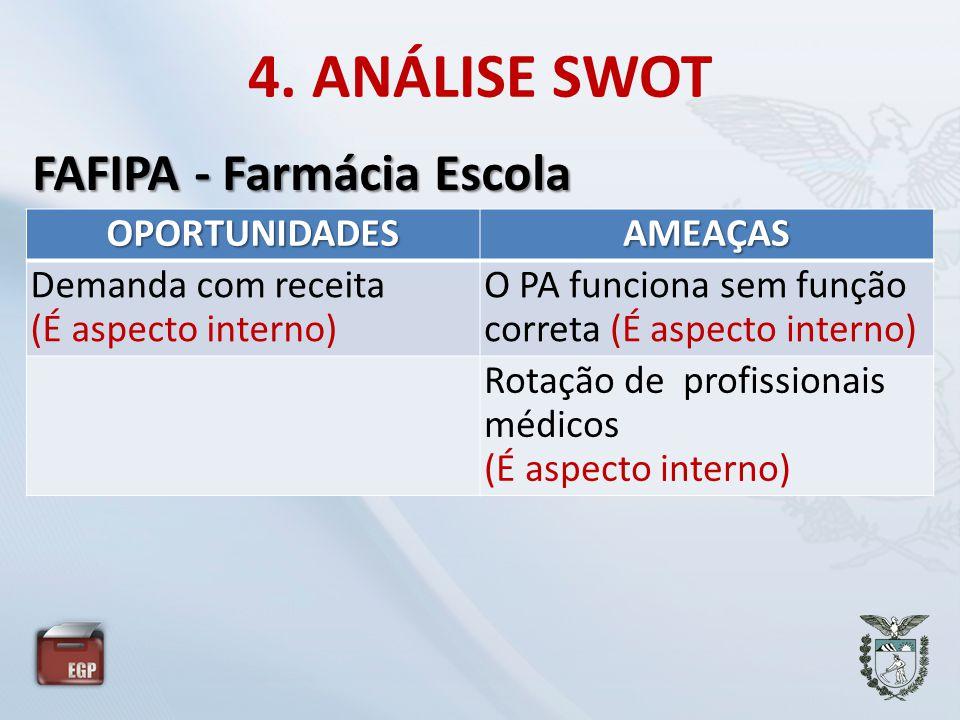 4. ANÁLISE SWOT OPORTUNIDADESAMEAÇAS Demanda com receita (É aspecto interno) O PA funciona sem função correta (É aspecto interno) Rotação de profissio