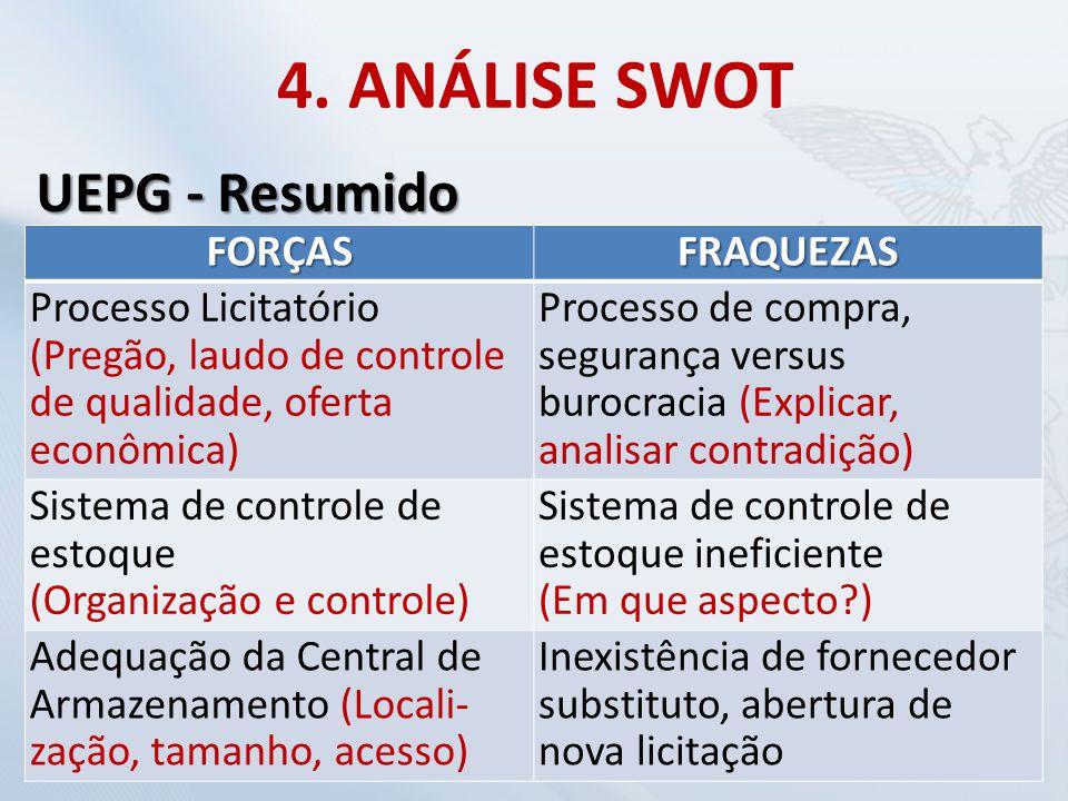 4. ANÁLISE SWOT FORÇASFRAQUEZAS Processo Licitatório (Pregão, laudo de controle de qualidade, oferta econômica) Processo de compra, segurança versus b