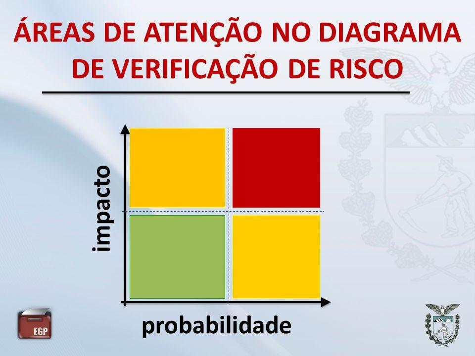 ÁREAS DE ATENÇÃO NO DIAGRAMA DE VERIFICAÇÃO DE RISCO probabilidade impacto