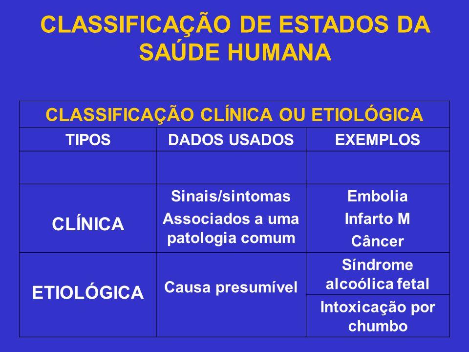CLASSIFICAÇÃO DE ESTADOS DA SAÚDE HUMANA CLASSIFICAÇÃO CLÍNICA OU ETIOLÓGICA TIPOSDADOS USADOSEXEMPLOS CLÍNICA Sinais/sintomas Associados a uma patolo