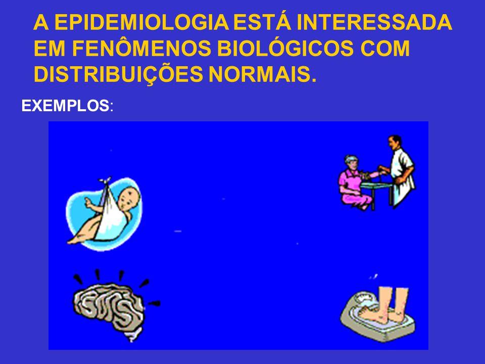 A EPIDEMIOLOGIA ESTÁ INTERESSADA EM FENÔMENOS BIOLÓGICOS COM DISTRIBUIÇÕES NORMAIS. EXEMPLOS: Pressão arterial Peso ao nascer Peso dos adultos Coefici