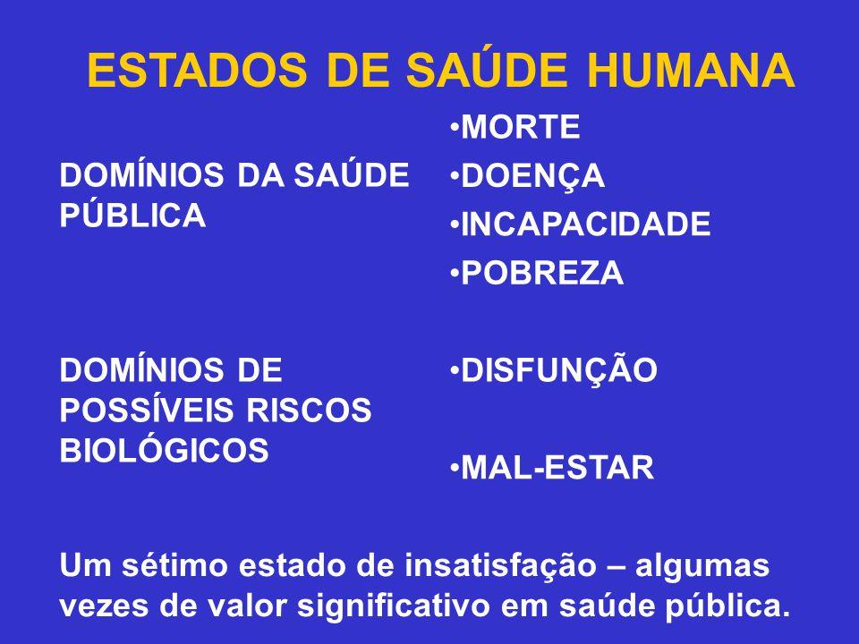 ESTADOS DE SAÚDE HUMANA DOMÍNIOS DA SAÚDE PÚBLICA •MORTE •DOENÇA •INCAPACIDADE •POBREZA DOMÍNIOS DE POSSÍVEIS RISCOS BIOLÓGICOS •DISFUNÇÃO •MAL-ESTAR