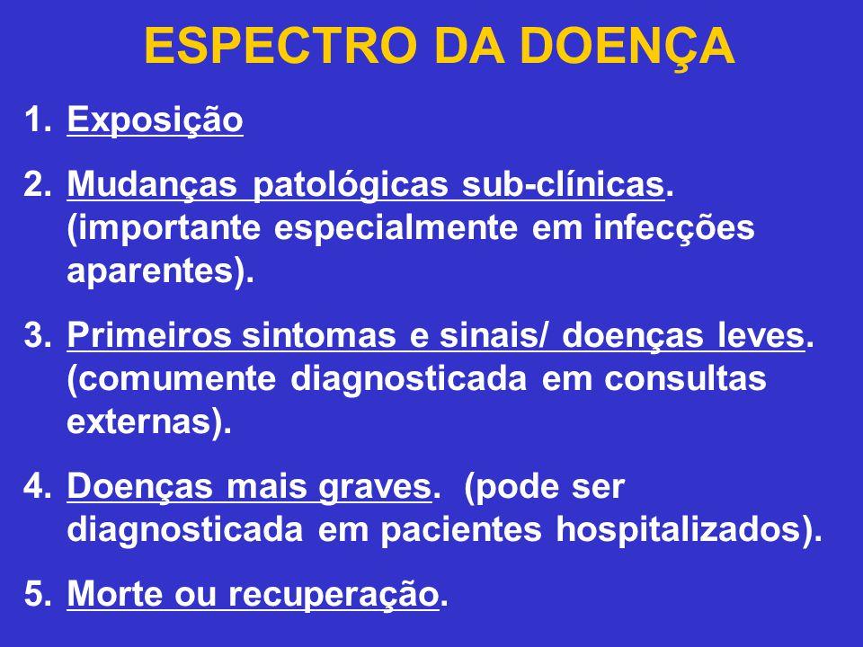 ESPECTRO DA DOENÇA 1.Exposição 2.Mudanças patológicas sub-clínicas. (importante especialmente em infecções aparentes). 3.Primeiros sintomas e sinais/