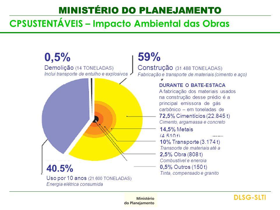 MINISTÉRIO DO PLANEJAMENTO CPSUSTENTÁVEIS – Impacto Ambiental das Obras 59% Construção (31.488 TONELADAS) Fabricação e transporte de materiais (ciment