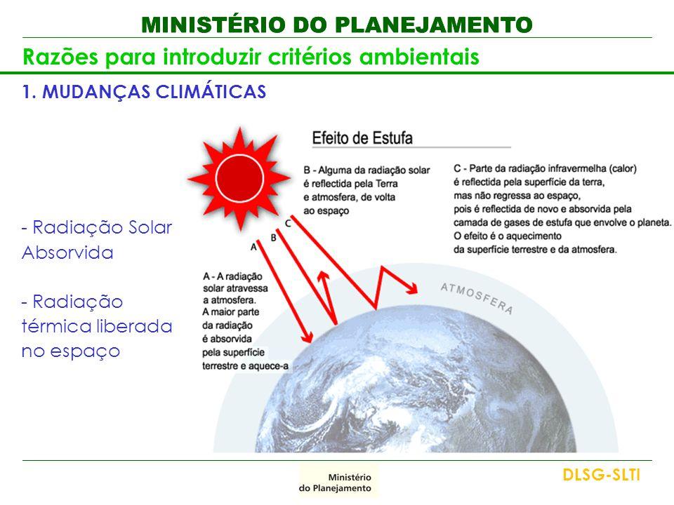 MINISTÉRIO DO PLANEJAMENTO Razões para introduzir critérios ambientais 1. MUDANÇAS CLIMÁTICAS - Radiação Solar Absorvida - Radiação térmica liberada n