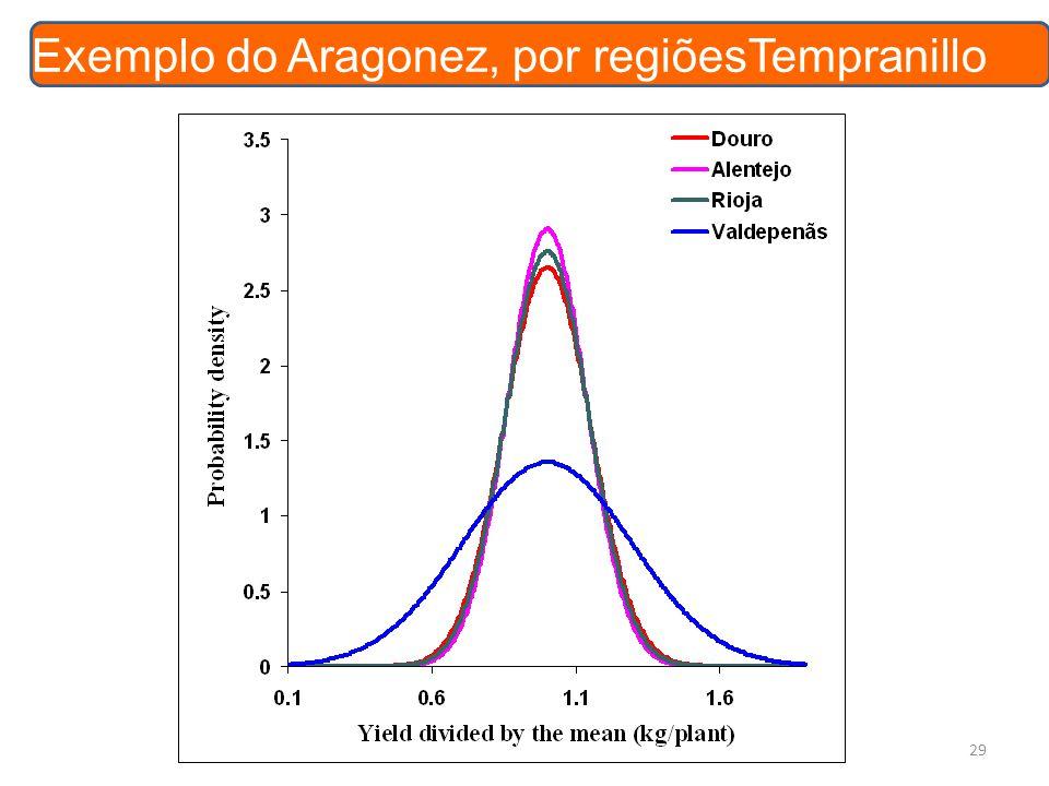 29 Exemplo do Aragonez, por regiõesTempranillo