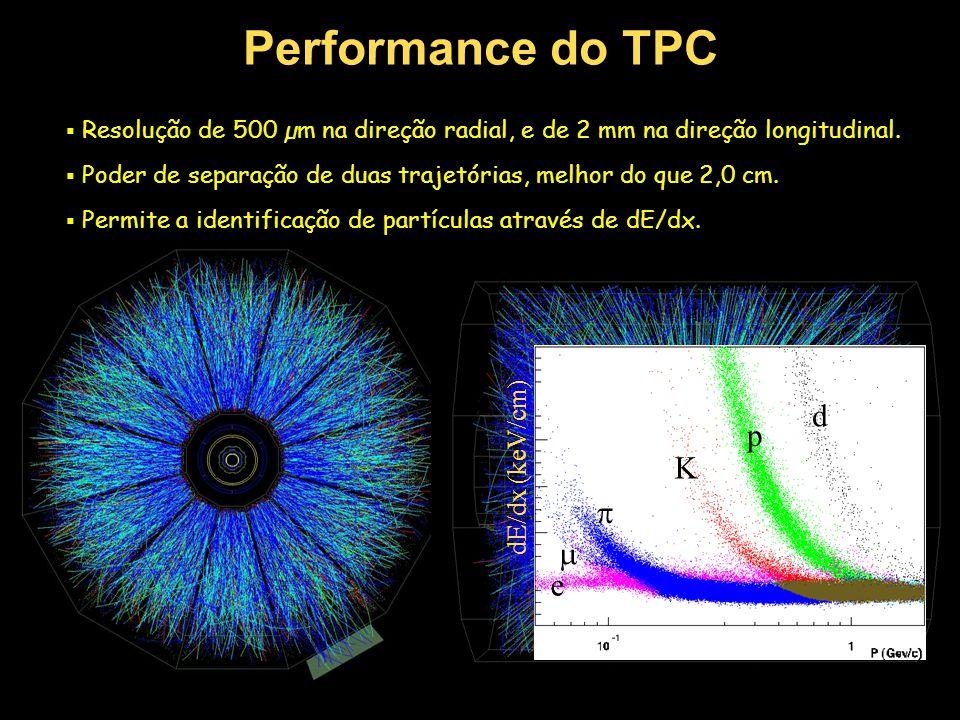 Performance do TPC  Resolução de 500 µm na direção radial, e de 2 mm na direção longitudinal.