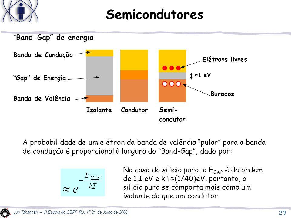 29 Jun Takahashi – VI Escola do CBPF, RJ, 17-21 de Julho de 2006 Semicondutores Band-Gap de energia Isolante Semi- condutor Condutor Banda de Condução Banda de Valência Gap de Energia Elétrons livres Buracos ≈1 eV A probabilidade de um elétron da banda de valência pular para a banda de condução é proporcional à largura do Band-Gap , dado por: No caso do silício puro, o E GAP é da ordem de 1,1 eV e kT≈(1/40)eV, portanto, o silício puro se comporta mais como um isolante do que um condutor.