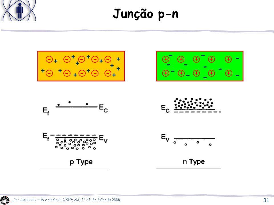 31 Jun Takahashi – VI Escola do CBPF, RJ, 17-21 de Julho de 2006 Junção p-n ----- ----- + + + + + + + + + + + + + + + + + + + - - - - - - - - - - - + + + +