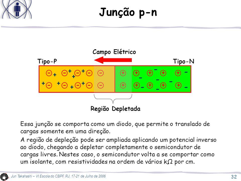 32 Jun Takahashi – VI Escola do CBPF, RJ, 17-21 de Julho de 2006 Junção p-n ----- ----- + + + + + + + + + + + + + + - - - - - - - - + + + + Região Depletada Campo Elétrico Essa junção se comporta como um diodo, que permite o translado de cargas somente em uma direção.