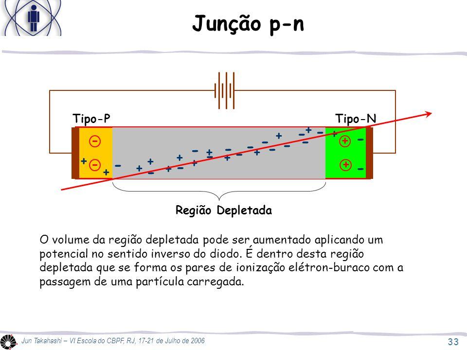 33 Jun Takahashi – VI Escola do CBPF, RJ, 17-21 de Julho de 2006 Junção p-n - - + + + + + + + + + - - - - - - - - Região Depletada O volume da região depletada pode ser aumentado aplicando um potencial no sentido inverso do diodo.