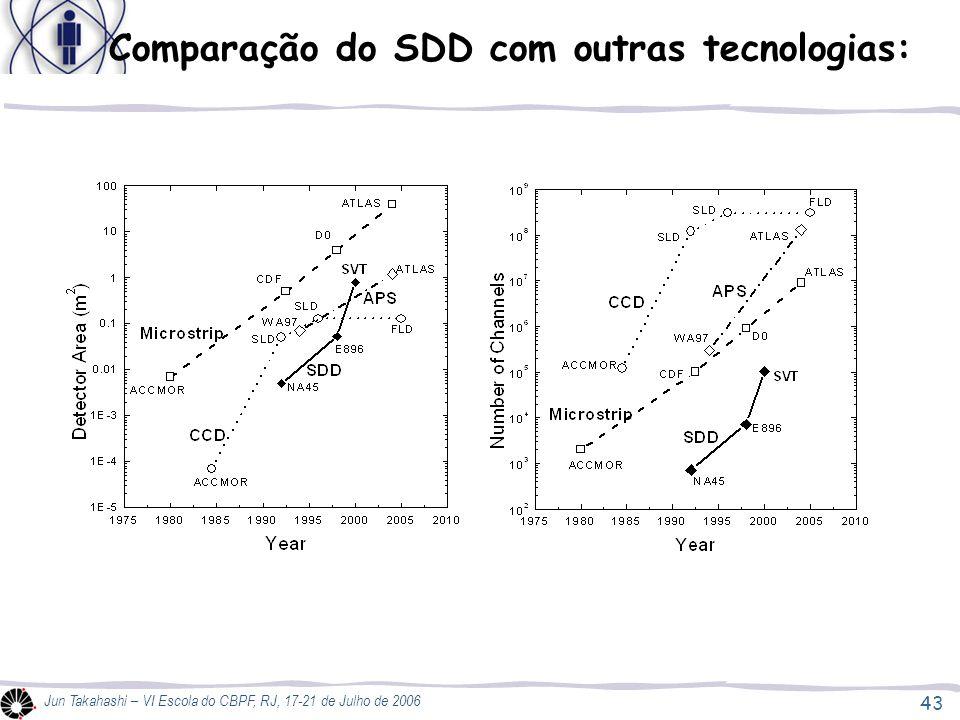 43 Jun Takahashi – VI Escola do CBPF, RJ, 17-21 de Julho de 2006 Comparação do SDD com outras tecnologias: