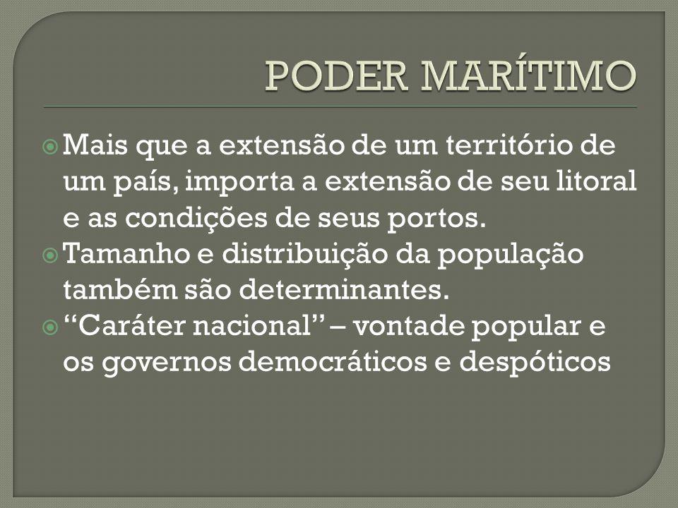  Mais que a extensão de um território de um país, importa a extensão de seu litoral e as condições de seus portos.