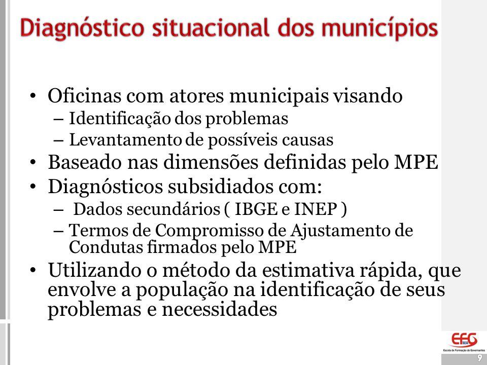 9 • Oficinas com atores municipais visando – Identificação dos problemas – Levantamento de possíveis causas • Baseado nas dimensões definidas pelo MPE