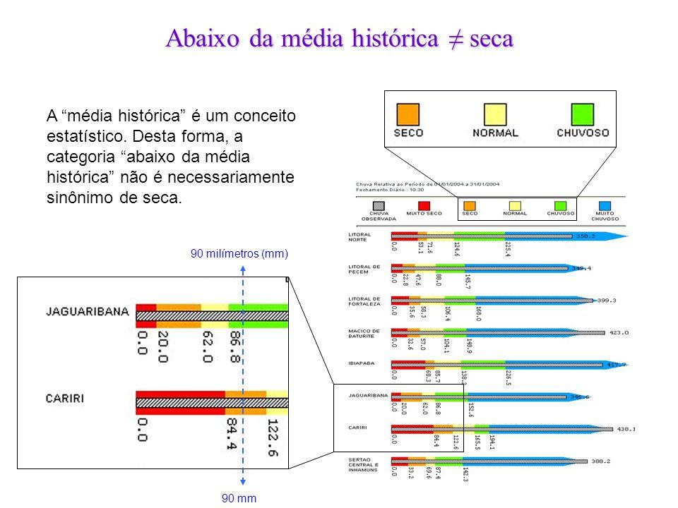 """Abaixo da média histórica ≠ seca 90 milímetros (mm) 90 mm A """"média histórica"""" é um conceito estatístico. Desta forma, a categoria """"abaixo da média his"""