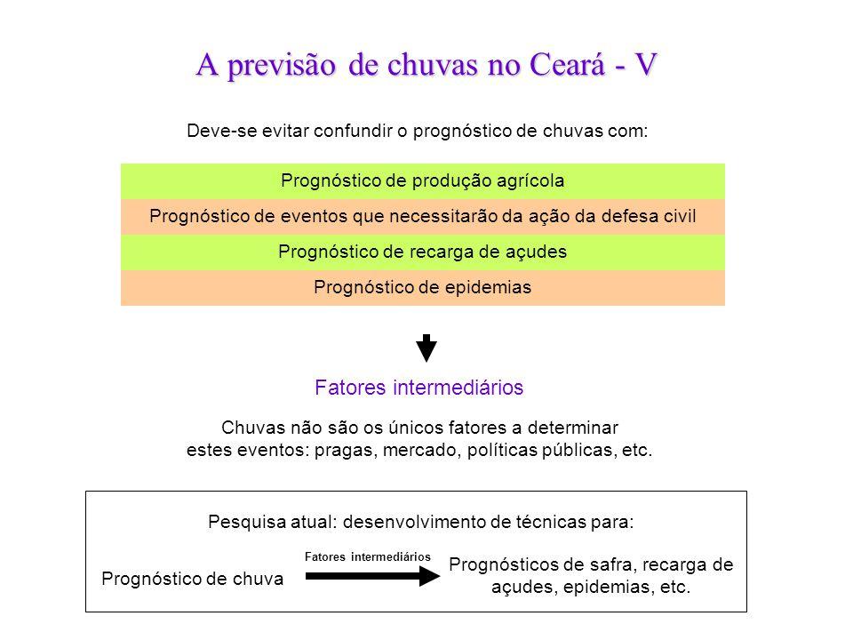 A previsão de chuvas no Ceará - V Deve-se evitar confundir o prognóstico de chuvas com: Prognóstico de produção agrícola Prognóstico de eventos que ne