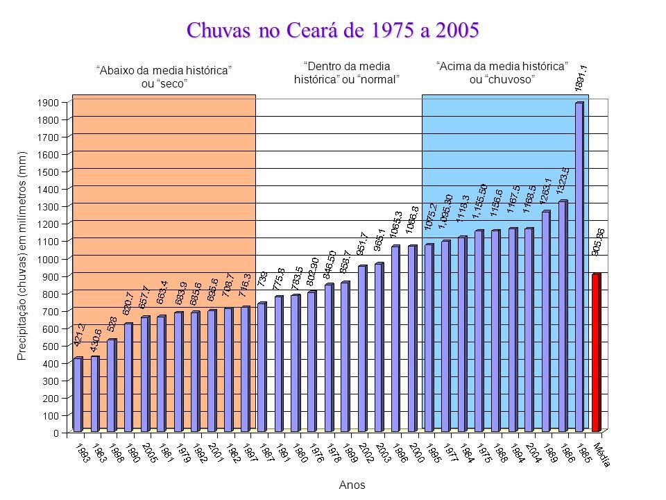 """""""Abaixo da media histórica"""" ou """"seco"""" """"Acima da media histórica"""" ou """"chuvoso"""" Chuvas no Ceará de 1975 a 2005 """"Dentro da media histórica"""" ou """"normal"""" A"""