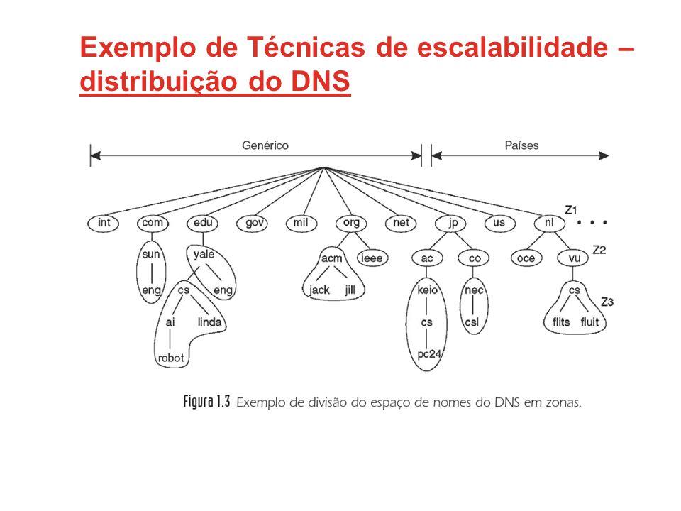 Exemplo de Técnicas de escalabilidade – distribuição do DNS
