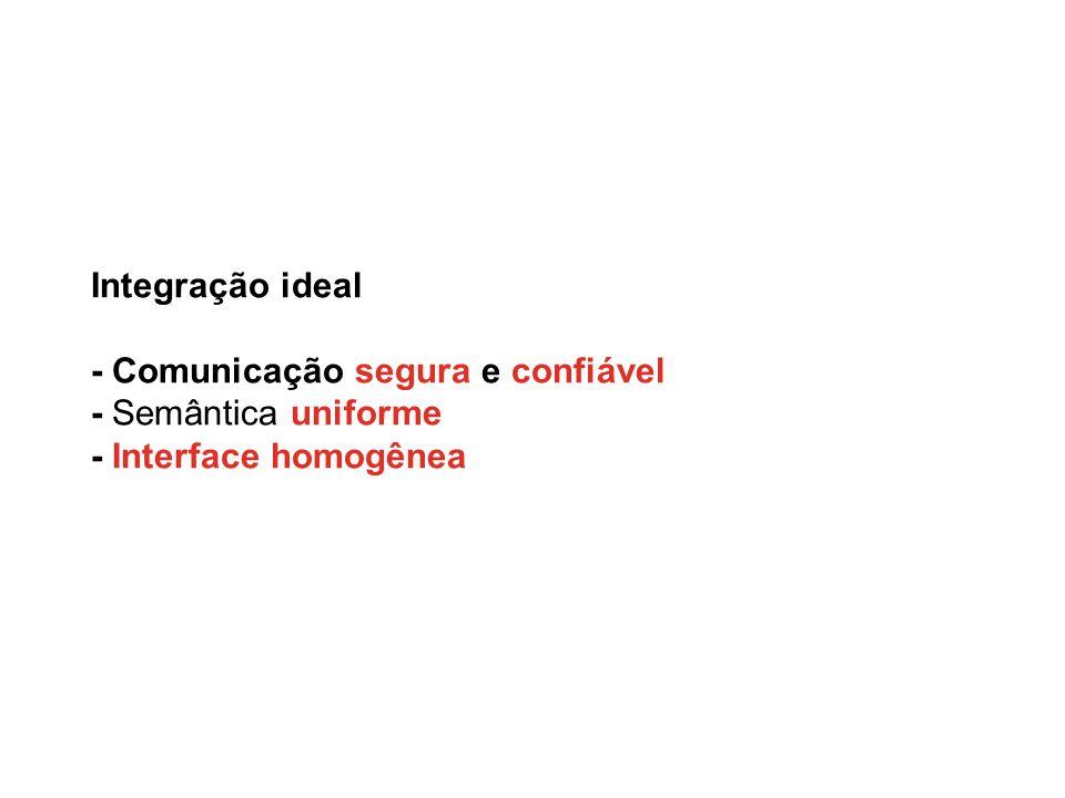 Integração ideal - Comunicação segura e confiável - Semântica uniforme - Interface homogênea