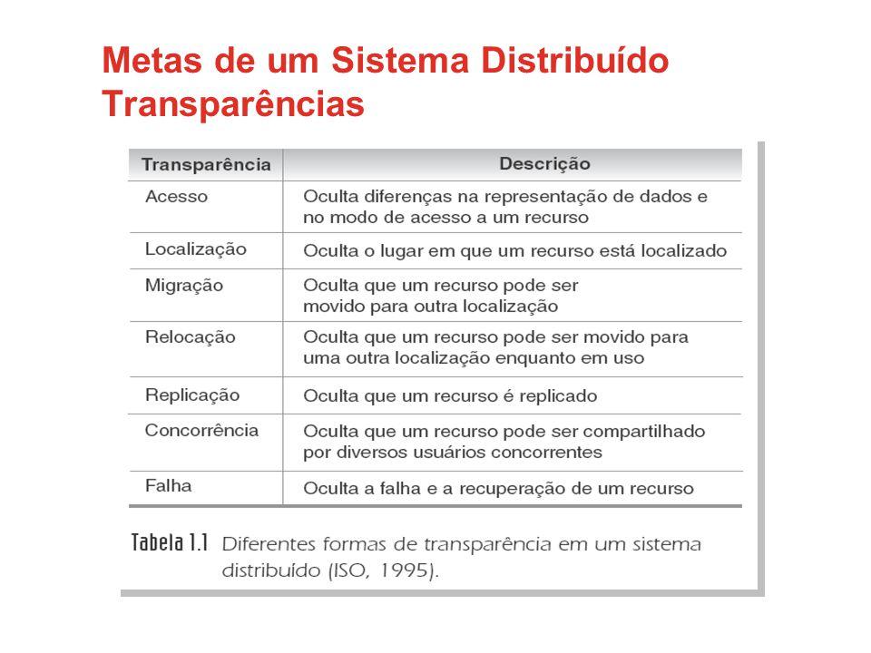 Metas de um Sistema Distribuído Transparências