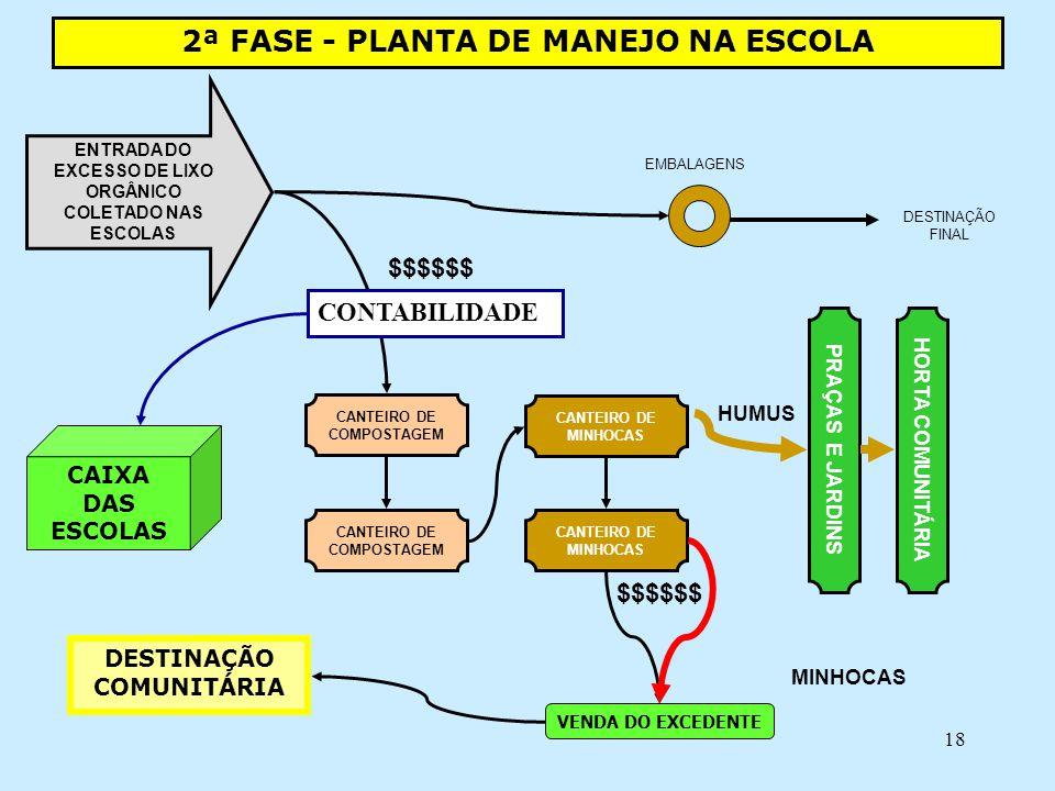 18 2ª FASE - PLANTA DE MANEJO NA ESCOLA CANTEIRO DE COMPOSTAGEM ENTRADA DO EXCESSO DE LIXO ORGÂNICO COLETADO NAS ESCOLAS EMBALAGENS CANTEIRO DE COMPOS