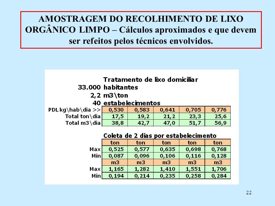 22 AMOSTRAGEM DO RECOLHIMENTO DE LIXO ORGÂNICO LIMPO – Cálculos aproximados e que devem ser refeitos pelos técnicos envolvidos.