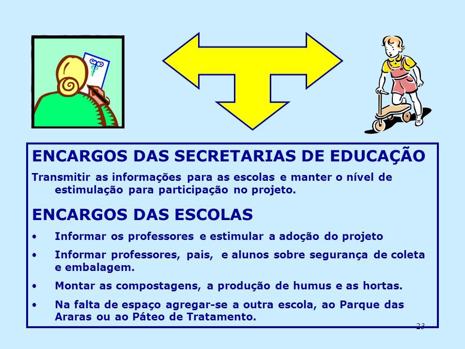 23 ENCARGOS DAS SECRETARIAS DE EDUCAÇÃO Transmitir as informações para as escolas e manter o nível de estimulação para participação no projeto. ENCARG