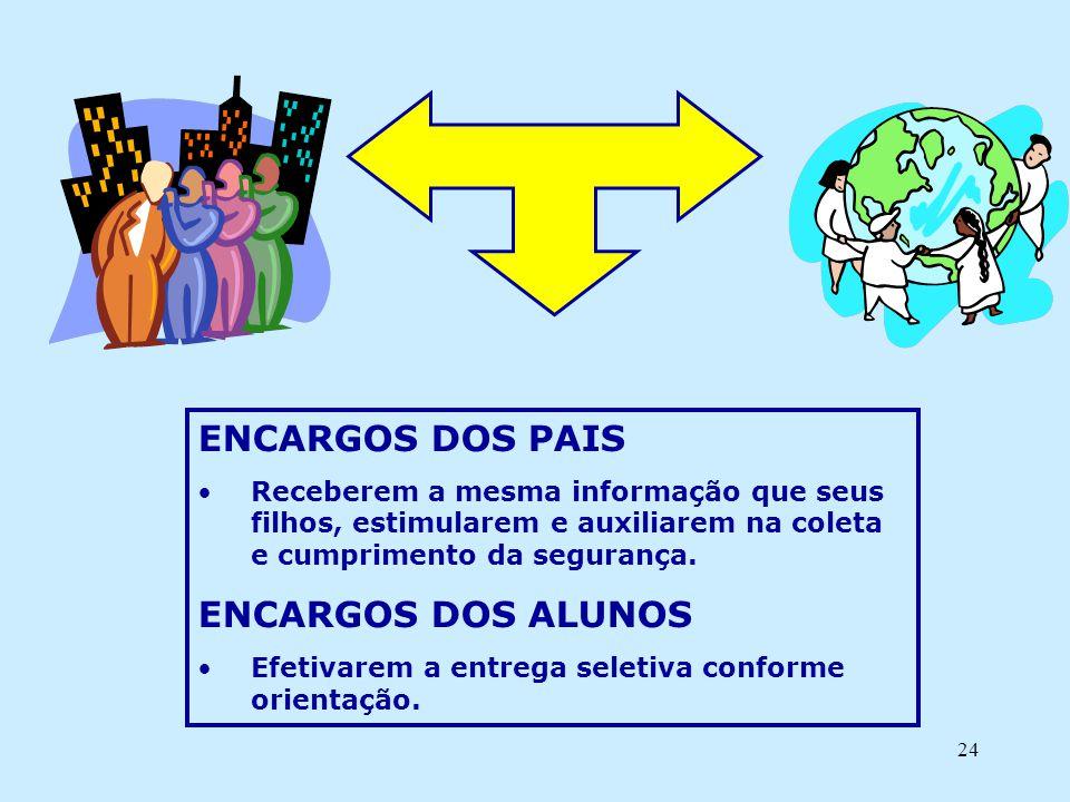 24 ENCARGOS DOS PAIS •Receberem a mesma informação que seus filhos, estimularem e auxiliarem na coleta e cumprimento da segurança. ENCARGOS DOS ALUNOS