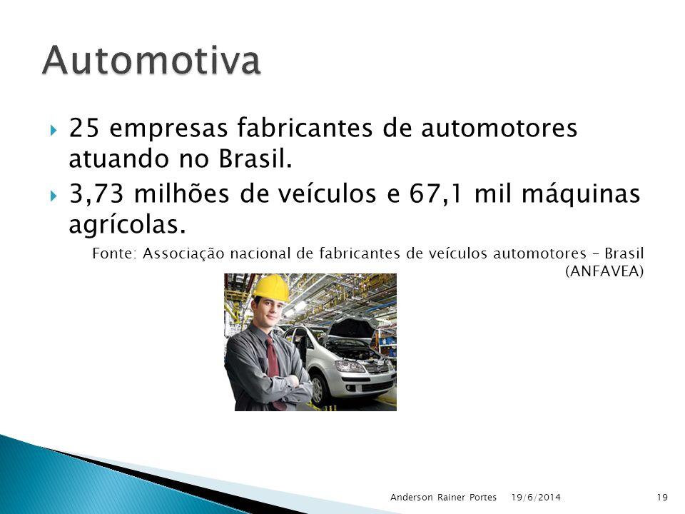  25 empresas fabricantes de automotores atuando no Brasil.  3,73 milhões de veículos e 67,1 mil máquinas agrícolas. Fonte: Associação nacional de fa