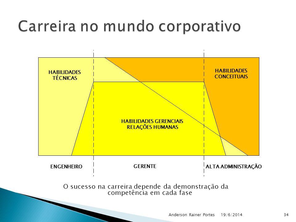 O sucesso na carreira depende da demonstração da competência em cada fase 19/6/2014Anderson Rainer Portes34 HABILIDADES TÉCNICAS HABILIDADES CONCEITUAIS HABILIDADES GERENCIAIS RELAÇÕES HUMANAS ENGENHEIRO GERENTE ALTA ADMINISTRAÇÃO