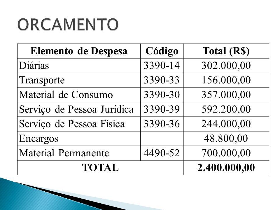 Elemento de DespesaCódigoTotal (R$) Diárias3390-14302.000,00 Transporte3390-33156.000,00 Material de Consumo3390-30357.000,00 Serviço de Pessoa Jurídi