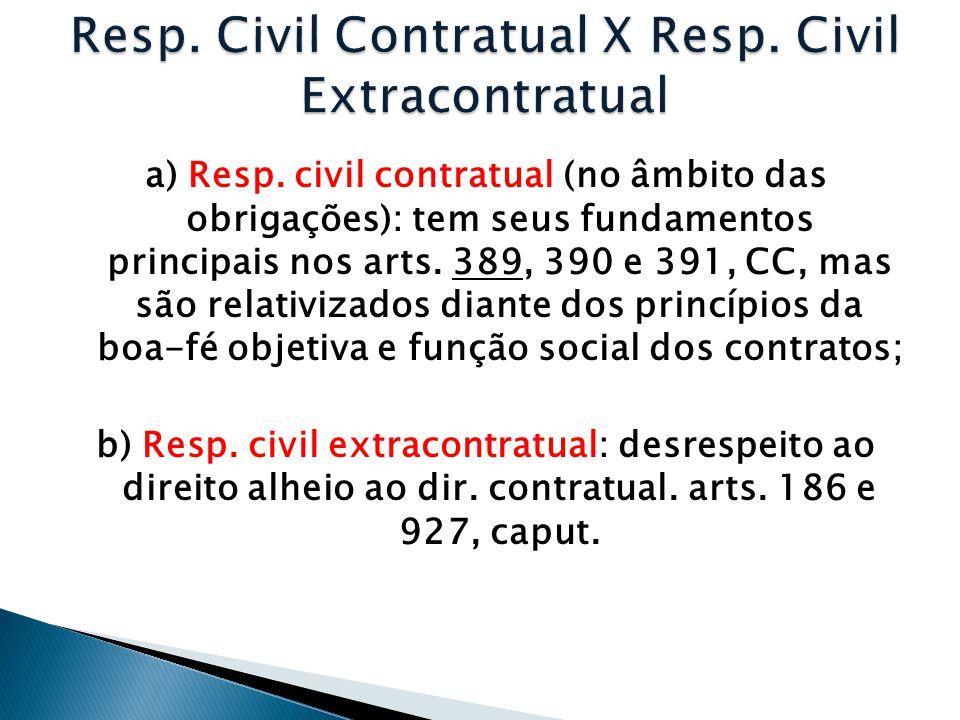 a) Resp. civil contratual (no âmbito das obrigações): tem seus fundamentos principais nos arts. 389, 390 e 391, CC, mas são relativizados diante dos p