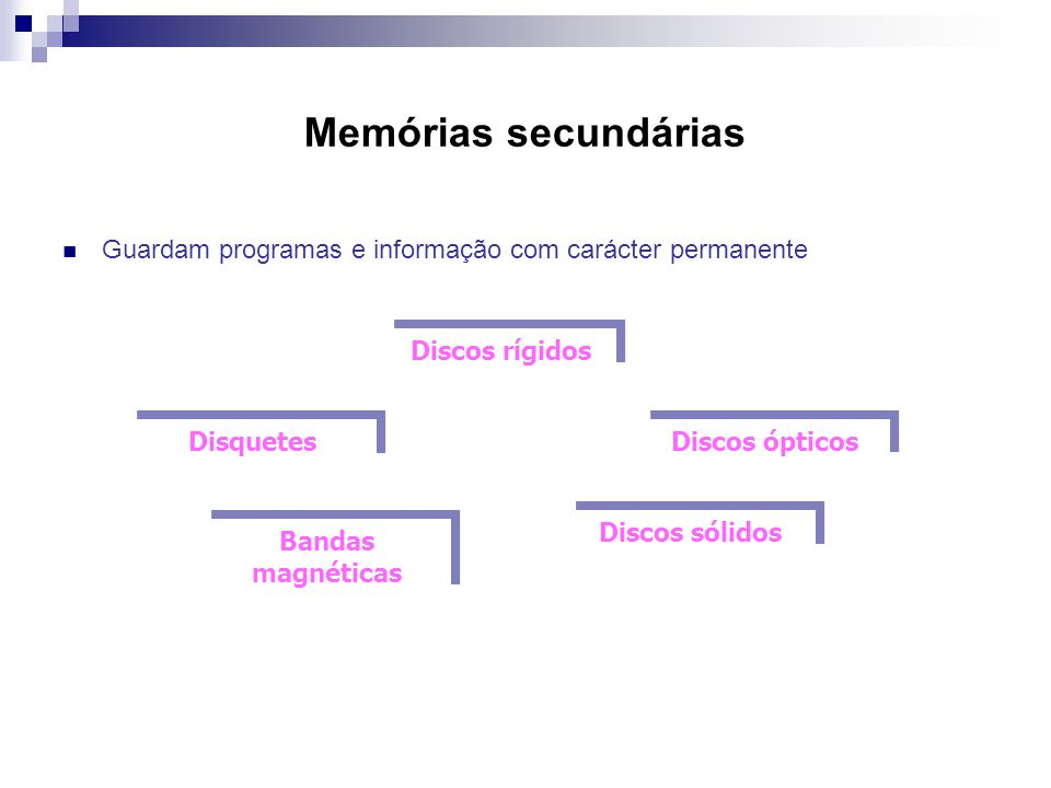 Memórias secundárias  Guardam programas e informação com carácter permanente Discos rígidos Disquetes Discos ópticos Bandas magnéticas Discos sólidos