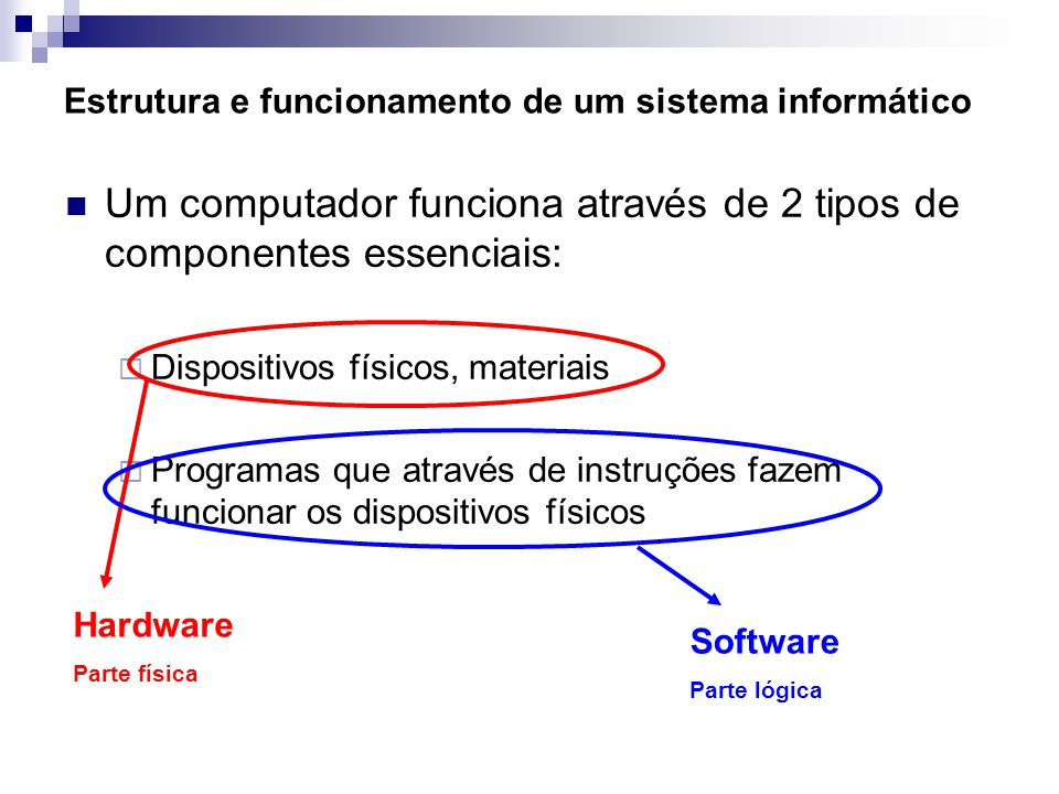 Estrutura e funcionamento de um sistema informático Principais componentes de um sistema informático: (esquema de Von Neumann) Dispositivos De Entrada (input) Dispositivos de armazenamento De Entrada e Saída (input/output) Computador (Unidade de Sistema) Dispositivos De Saída (output)