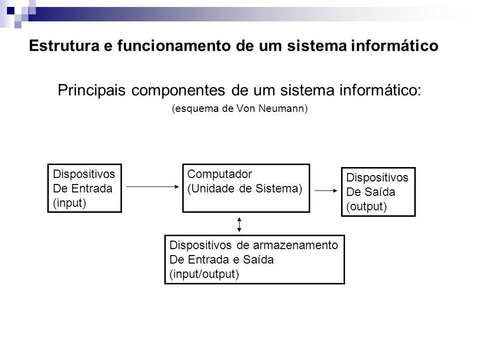 Estrutura e funcionamento de um sistema informático Principais componentes de um sistema informático: Dispositivos de entrada Dispositivos de saída Dispositivos de entrada/saída