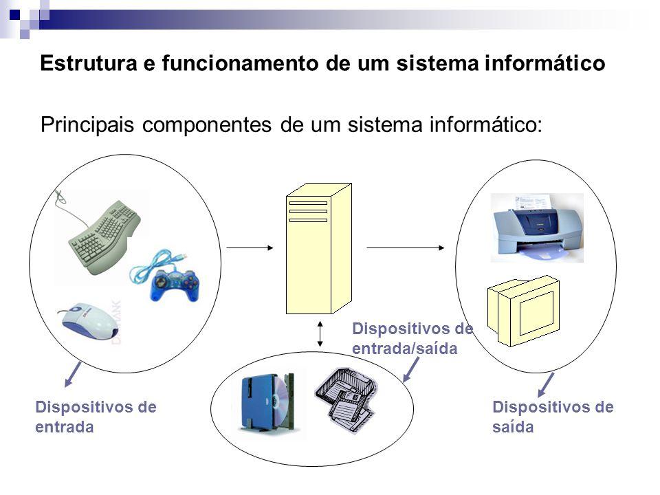 Estrutura e funcionamento de um sistema informático Principais componentes de um sistema informático: Dispositivos de entrada Dispositivos de saída Di